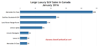 Canada large luxury SUV sales chart January 2016