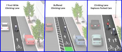 Graphic of three types of Climbing Lanes for Bicycles