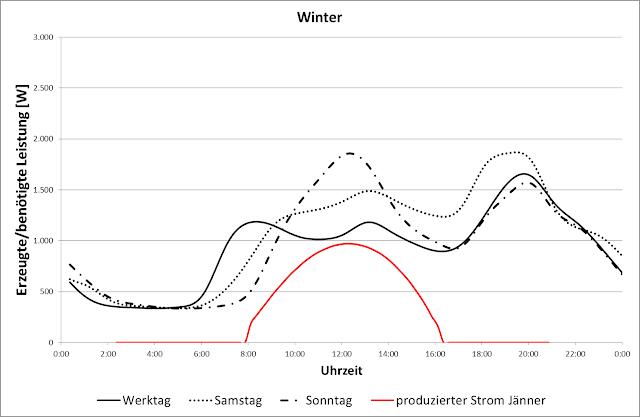 Autarkiegrad Photovoltaik Winter