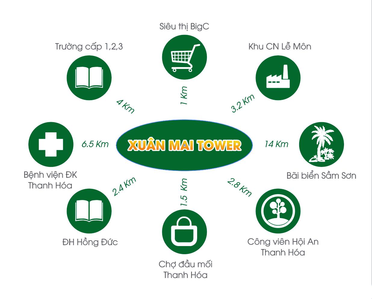 Liên kết vùng dự án Xuân Mai Thanh Hoá