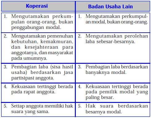 Perbedaan Koperasi dengan Badan Usaha Lain