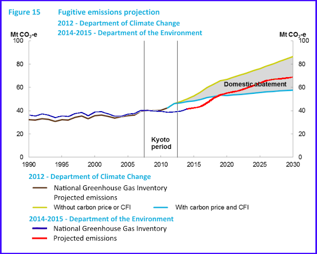 Fugitive emissions projections