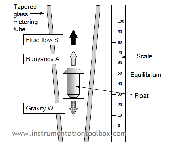 basic design of a variable area flow meter : photo credit brooks instrument