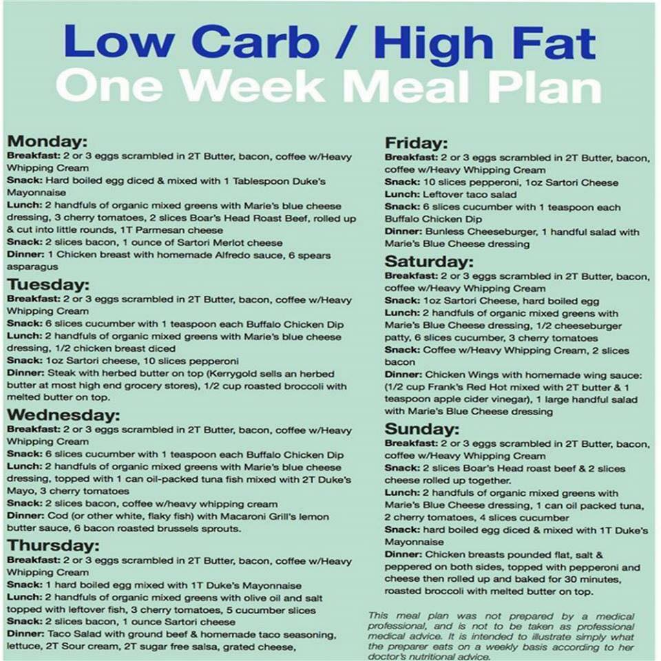 Food List Low Carb High Fat