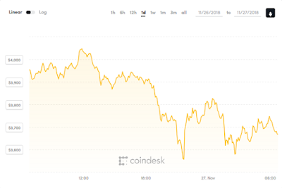 Bitcoin below to $4000 loses 40% of its value in two weeks
