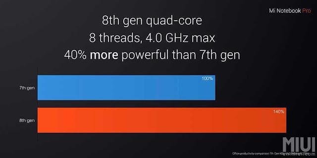 Fist Intel 8th Gen CPU Notebook