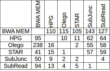 RNA-seq aligners: Subread, STAR, HPG aligner and Olego   PART 2