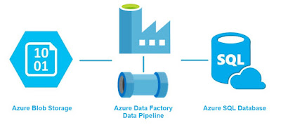 Azure Data Factory and Data Pipeline