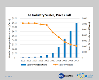http://www.seia.org/research-resources/solar-industry-data