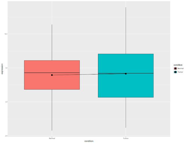 Step by step faceting box plots using ggplot2