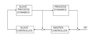 Cascade Control Loop