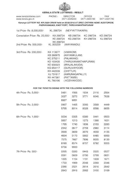 Live kerala lottery result karunya kr 348 from keralalotteries.info 02/6/2018, kerala lottery result karunya-348 02 june 2018, kerala lottery results 02-06-2018, official karunya result by 4 pm KARUNYA lottery KR 348 results 02-06-2018, KARUNYA lottery KR 348, live KARUNYA   lottery KR-348, KARUNYA lottery, kerala lottery today result KARUNYA, KARUNYA lottery (KR-348) 02/06/2018, KR 348, KR 348, KARUNYA lottery KR348, KARUNYA lottery 02.6.2018, karunya plus lottery, kerala state lottery, pournami lottery, pournami lottery result, kerala lottery results today live, akshaya lottery result, today lottery, today kerala lottery, kerala lottery result live, winwin lottery, kl lottery,kerala lottery KARUNYA today result, KARUNYA kerala lottery result, today KARUNYA lottery result, KARUNYA lottery today   result, KARUNYA lottery results today, kerala lottery daily chart, kerala lottery daily prediction, kerala lottery drawing machine, kerala lottery entry result, kerala lottery easy formula,    kerala lottery 02.6.2018, kerala lottery result 02-6-2018, kerala lottery result 02-6-2018, kerala lottery result KARUNYA, KARUNYA lottery result today, KARUNYA lottery KR 348,   www.keralalotteries.info-live-KARUNYA-lottery-result-today-kerala-lottery-results, keralagovernment, KARUNYA lottery result, kerala lottery result KARUNYA today, kerala lottery result video, kerala lottery result nirmal, kerala lottery result live video, kerala lottery result live today, kerala lottery result tamil, kerala lottery result guessing number, kerala lottery result pournami, kerala lottery result tomorrow, kerala lottery sheet, kerala lottery sambad, kerala lottery sthree sakthi, kerala lottery sheet result, kerala lottery song, kerala lottery seat result, kerala lottery secret, kerala lottery seat number, kerala lottery software, kerala lottery today, kerala lottery ticket result, kerala lottery tips, kerala lottery today guessing, kerala lottery ticket number, kerala lottery tomorrow result, ker