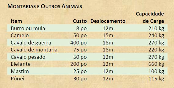Montarias e outros animais - D&D 5e