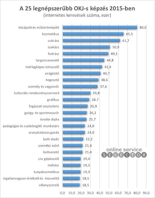 A 25 legnépszerűbb OKJ-s képzés és tanfolyam 2015-ben