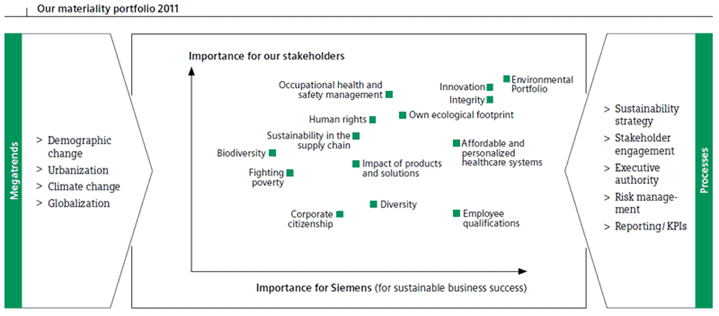 Supply Chain Management: What Siemens has done for