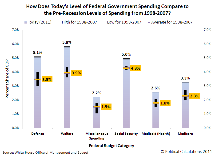 How Does Today's Level of Federal Government Spending Compare to the Pre-Recession Levels of Spending from 1998-2007?