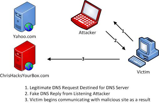 DNS POISONING USING BATCH FILE PART-2