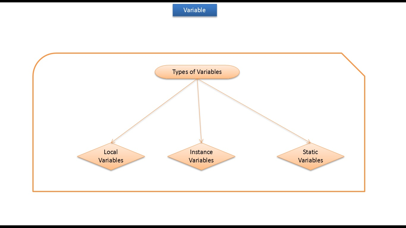 Java Ee Java Tutorial Java Variables Local Variables Instance Variables Static Variables
