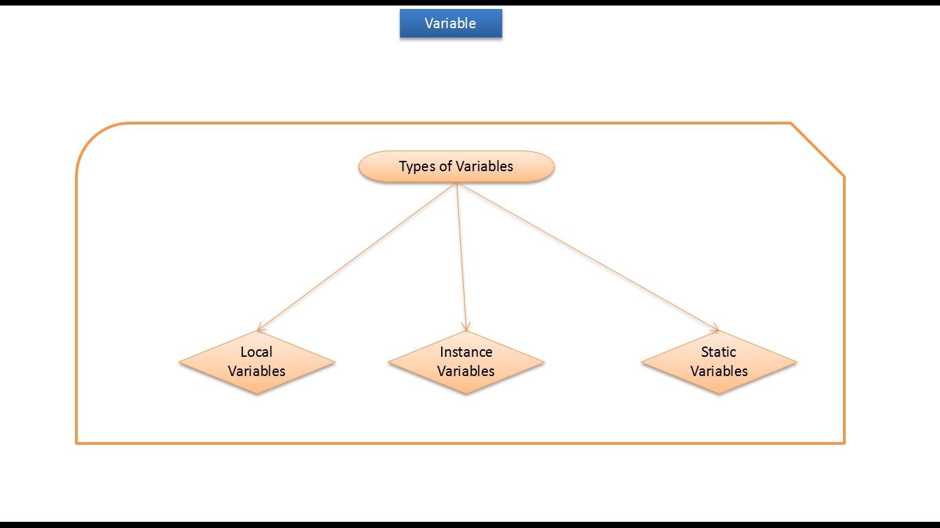 Java Ee Java Tutorial Java Variables Local Variables Instance Variables Static Variables