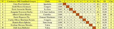 Resultados según el orden de sorteo inicial de la semifinal absoluta de Catalunya en el Grupo II, 1981