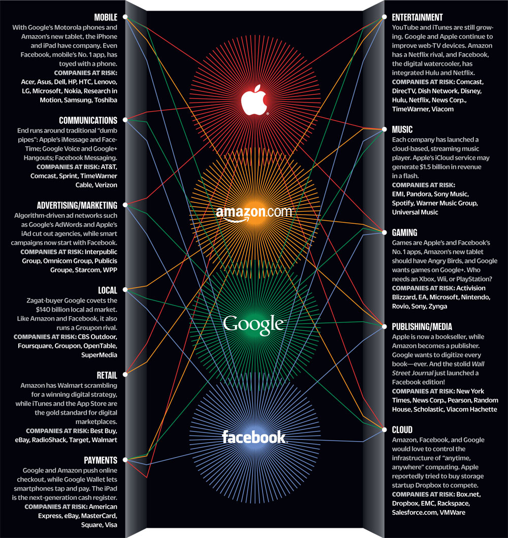 The Cyber Fab 4 graphic image from Bobby Owsinski's Music 3.0 blog