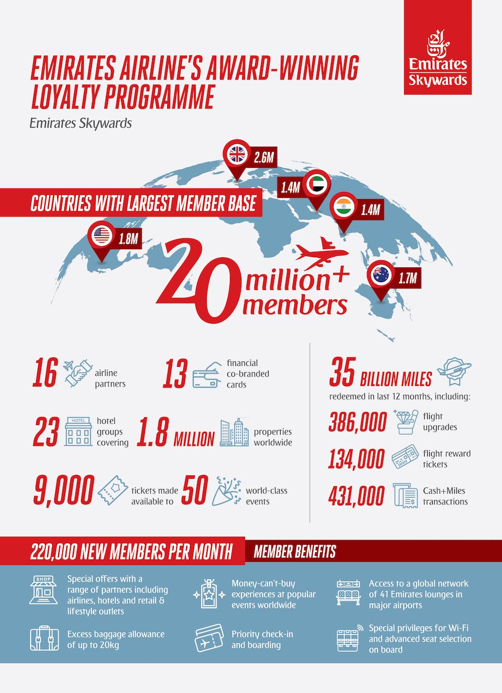 Emirates Skywards, FlyDubai, Easyjet , Qantas, program lojalnościowy, Członkostwo w programie Emirates Skywards, Dubaj, Zjednoczone Emiraty Arabskie, ZEA,