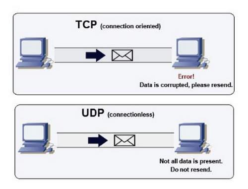 Pengertian UDP (User Datagram Protocol) dan Fungsinya