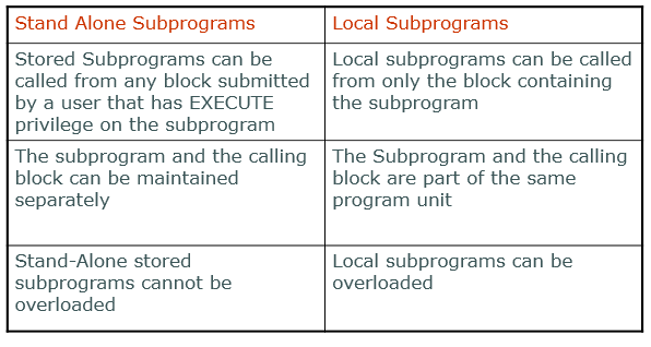 Difference between Stand Alone and Local Subprograms