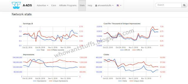 a-ads.com statistics