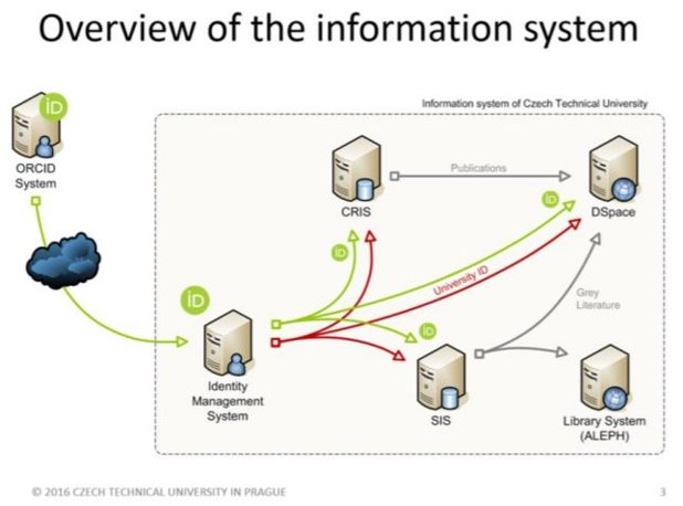 Figure 5: This graphic from the Czech Technical University in Prague illustrates how a central identity management system is configured to connect with the ORCID registry via the ORCID API, with ORCID data flowing internally to other institutional systems. Image Source: Czech Technical University in Prague Central Library & Computing and Information Centre, 2016: Solving a Problem of Authority Control in DSpace During ORCID Implementation