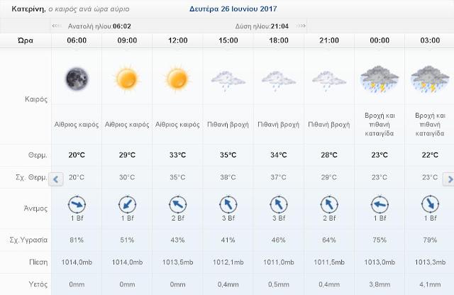 Ο καιρός σήμερα Δευτέρα 26 Ιουνίου 2017 στην Κατερίνη