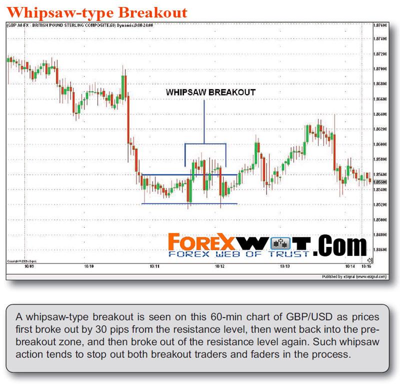 Momentum breakout strategy forex
