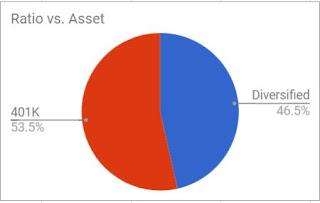One possible investment portfolio split