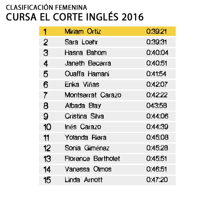 Clasificación Femenina Cursa El Corte Inglés 2016
