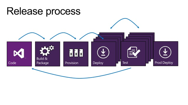 TFS Java Projects with MS Build and Release Management (TFS End To