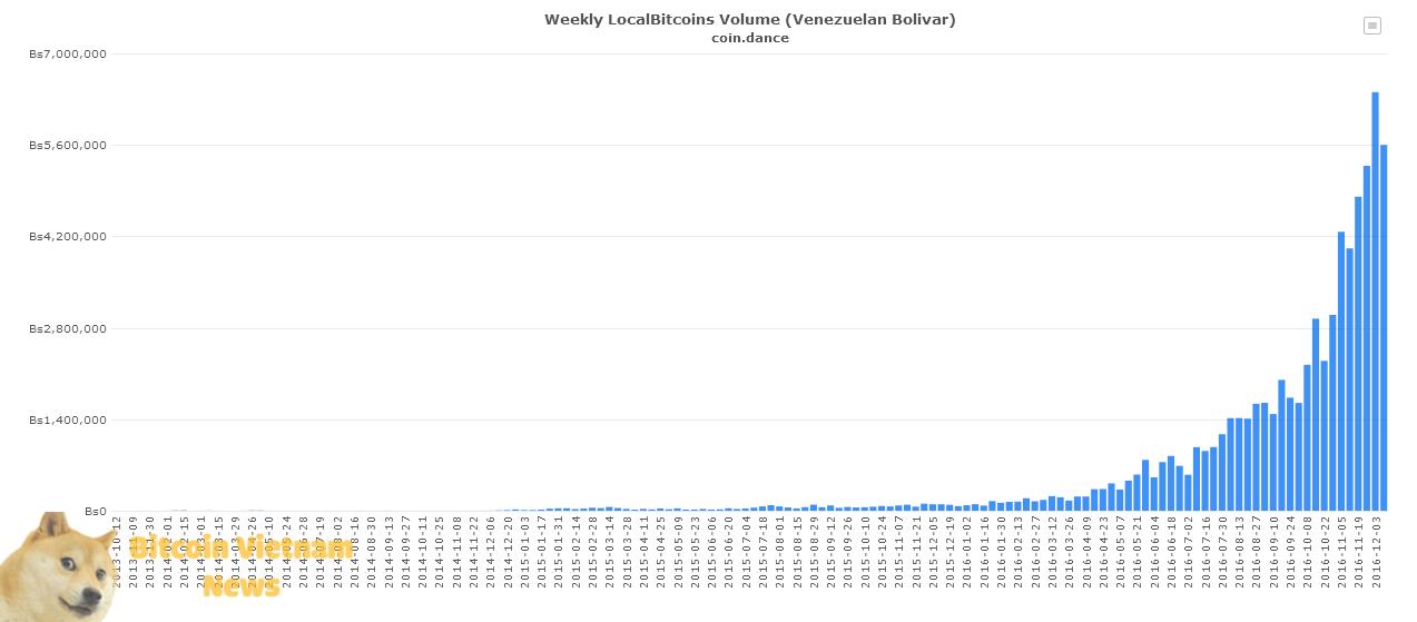 Khối lượng giao dịch trong tuần của Localbitcoins cũng tăng khá đáng kể