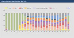 Скриншот отчета распределения категорий времени по часам суток