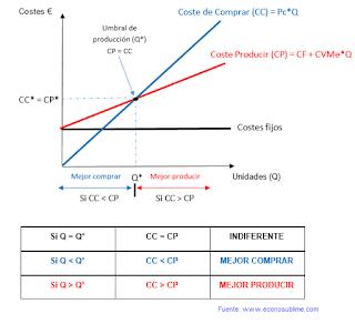 ejercicios numéricos selectividad economía de la empresa producir o comprar