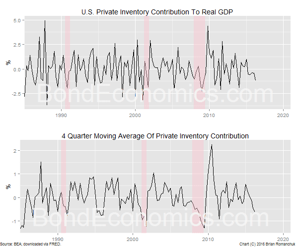 Chart: Inventory Contributions To Real GDP