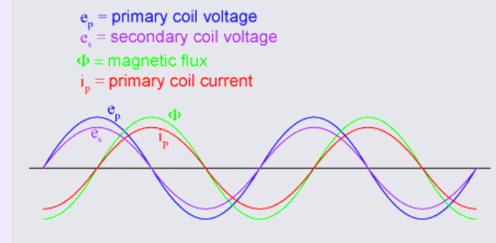Solved Is Voltage Due Inductor Equal 8 – Dibujos Para Colorear