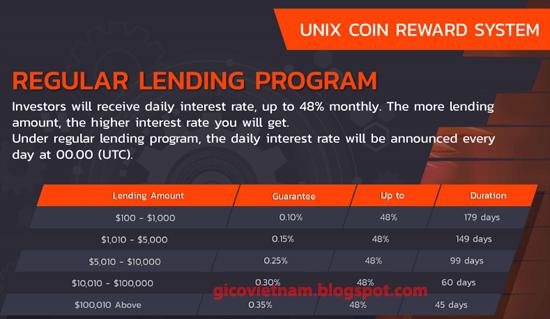 lending unix coin unx