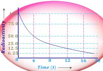 Rate of radioactive decay half-life