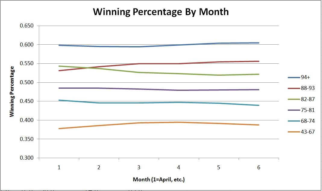 When Do Standings Actually Matter? - Beyond the Box Score