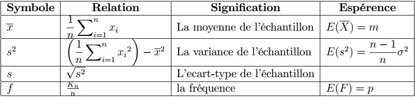 Résumé d'échantillonnage et estimation ||Ch n°2: Estimation||