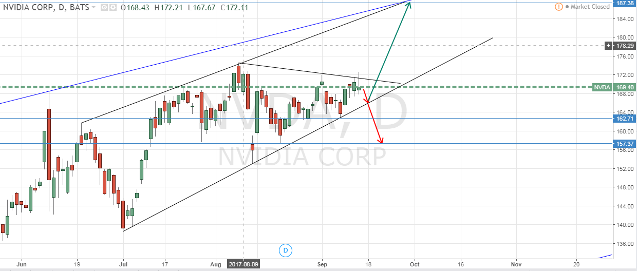 nvda stock price action chart