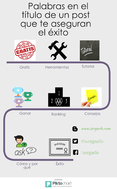 infografía, infographic, blog, blogger, blogging