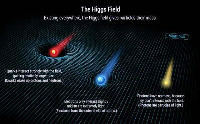 The Higgs Mechanism Explained