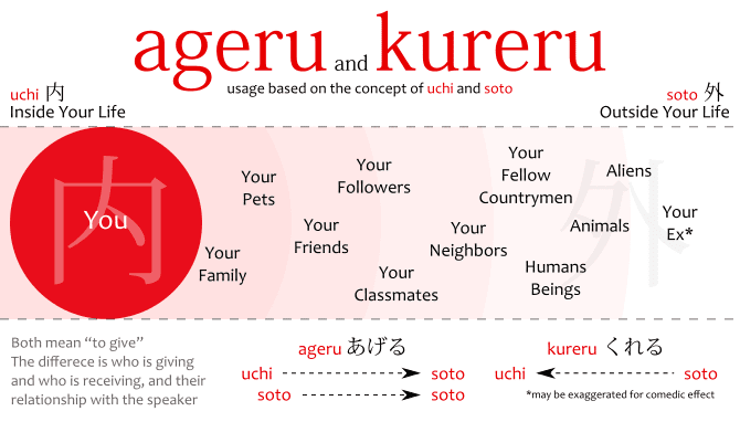 Difference between ageru and kureru, their usage and meanings, shown in a diagram based on the concept of uchi and soto. あげる is from 内 to 外, or 外 to 外, and くれる is from 外 to 内