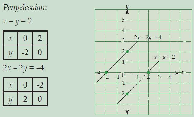 Cara Menentukan Himpunan Penyelesaian Sistem Persamaan ...
