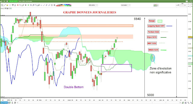 Analyse technique CAC40 [19/04/18] -1-
